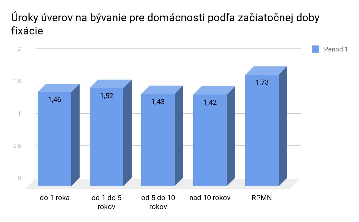 /data/hyperfinancie.sk/multimedia/documents/uroky-uverov-podla-fixacie.png