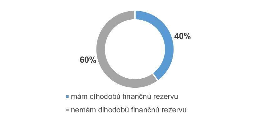 /data/hyperfinancie.sk/multimedia/documents/via-ako-polovica-slovakov-nema-dlhodobu-financnu-rezervu.jpg